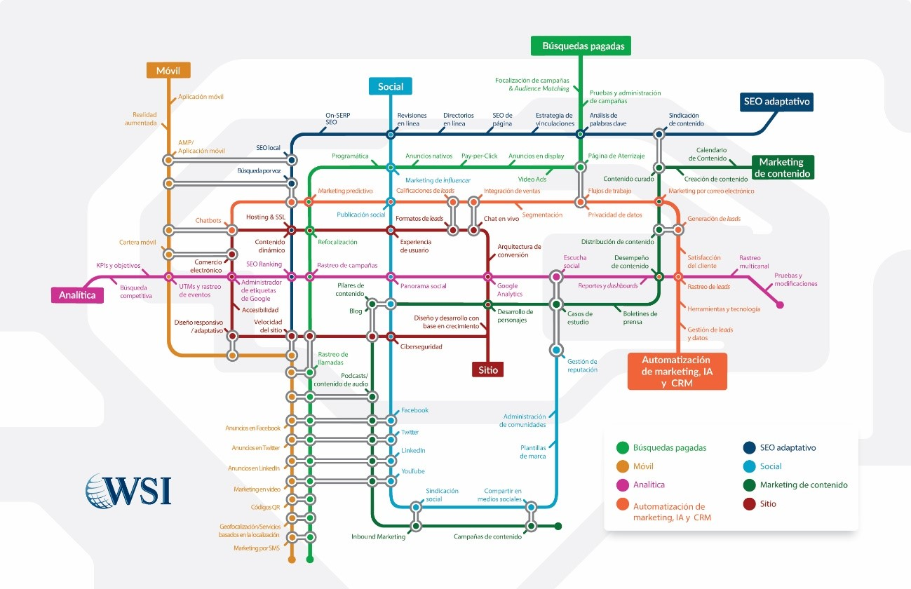 Digital Marketing System Map - Spanish Translation