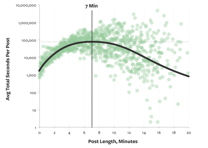 Chart comparing blog post length with average seconds per blog post