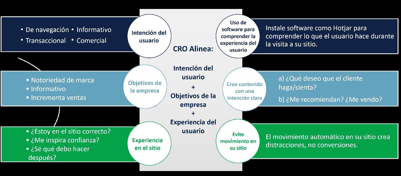 Los principios básicos del  Marketing Digital 3