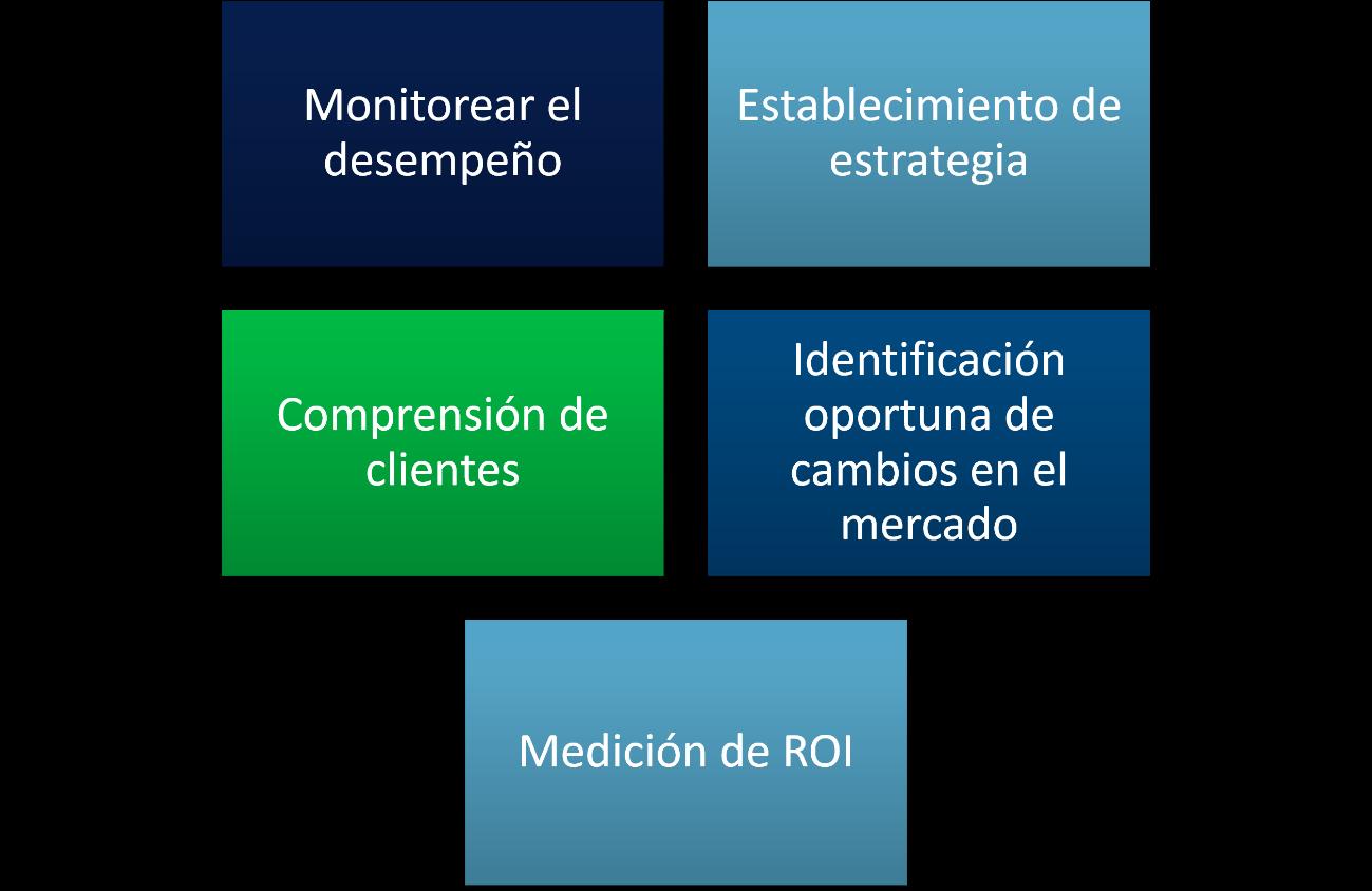 Los principios básicos del  Marketing Digital 6